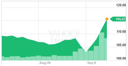 Ostatni wzrost akcji Apple. Firma odnotowała najlepszy wynik w tym roku.