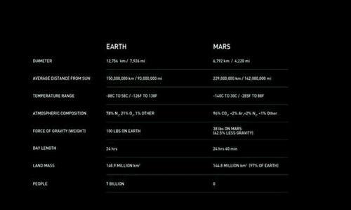 Źródło: youtube.com. Porównanie warunków panujących na Ziemi i tych na Marsie.