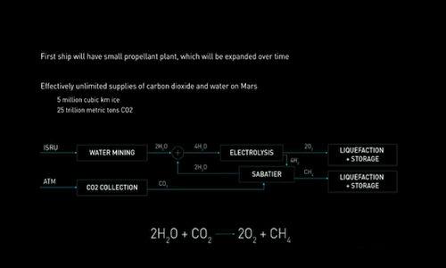 Źródło: youtube.com. Reakcje chemiczne potrzebne do wytworzenia paliwa z surowców dostępnych na Marsie.