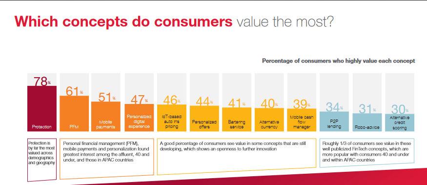 Źródło: cgi.com. Które FinTechowe rozwiązania klienci cenią najbardziej?