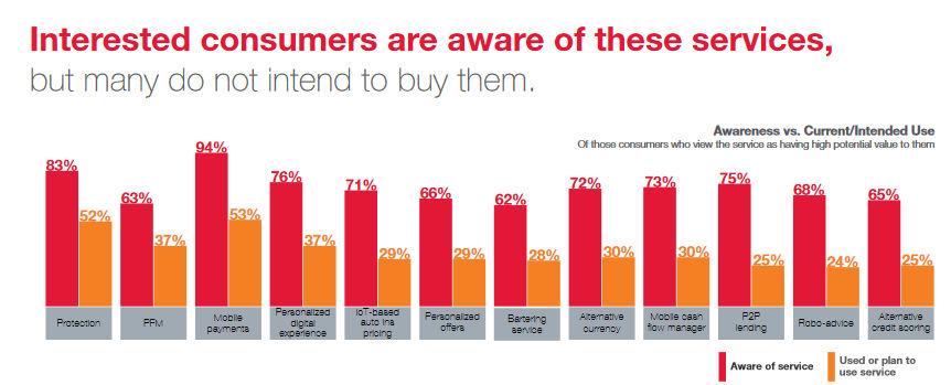 Źródło: cgi.com. Na czerwono poziom świadomości o danej usłudze, a na pomarańczowo % ankietowanych, którzy chcą z niej skorzystać.