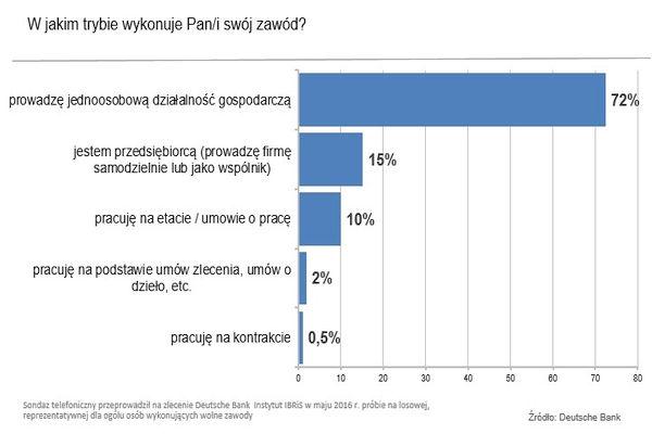 Źródło: deutschebank.pl