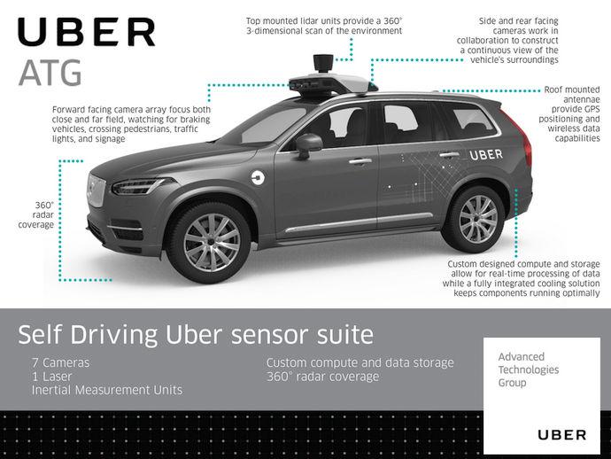 """Źródło: techcrunch.com. Tak wygląda wyposażenie """"uberowskiego"""" Volvo."""