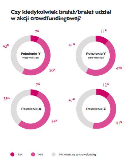 Polacy mają mieszany stosunek do crowdfundingu.