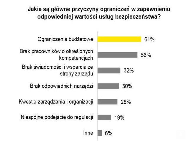 Wykres przedstawiający dane na temat ograniczeń w zapewnianiu bezpieczeństwa od EY