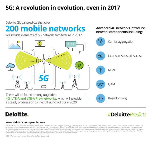 W 2017 roku spodziewamy się istotnych kroków zmierzających do uruchomienia 5G.