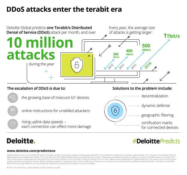 Cyberataki DDoS mają wystepować na jeszcze szerszą skalę.