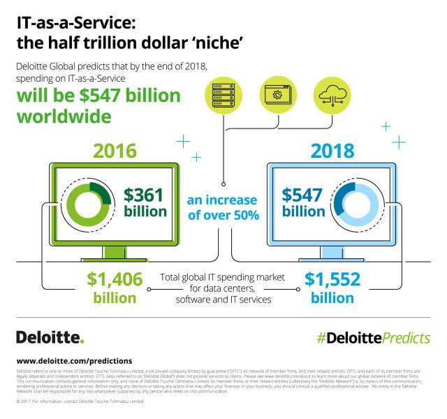 Wydatki ina centra danych i oprogramowanie znacząco wzrosną do końca 2018 roku.