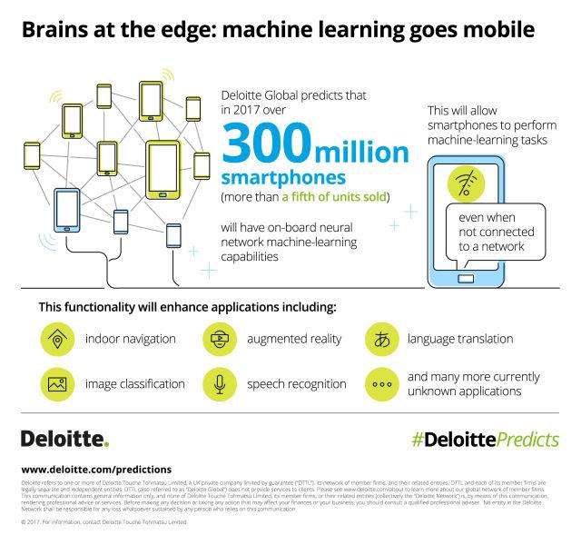 Ponad 300 mln smartfonów sprzedanych w 2017 roku wyposażona będzie w elementy sztucznej inteligencji.