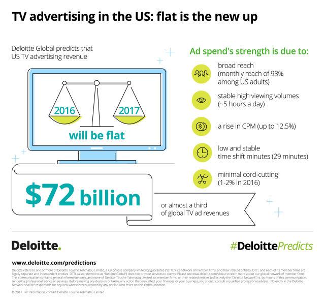 Poziom przychodów z rynku reklam telewizyjnych nie ulegnie zmianie.