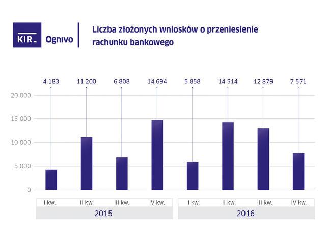 Liczba złożonych wniosków o przeniesienie rachunku bankowego.