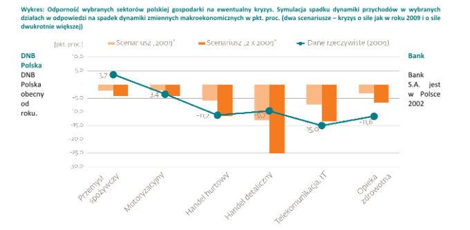 Odporność sektorów gospodarki na ewentualny kryzys.