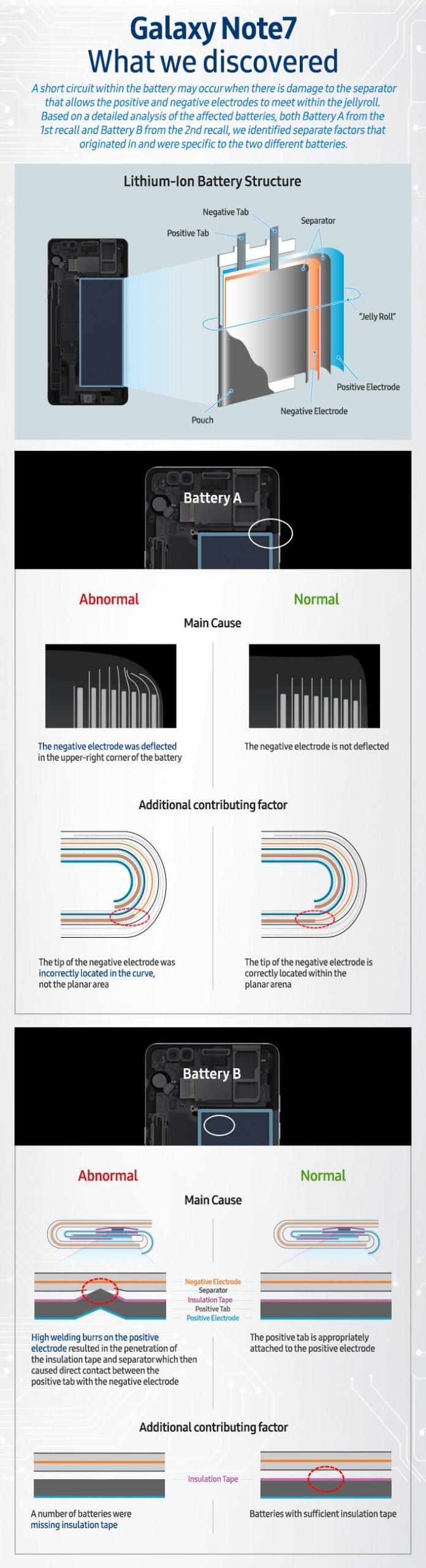 Infografika przedstawiająca powody wybuchania Samsunga Note 7.