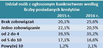 Udział osób ze zgłoszonym bankructwem według liczby posiadanych kredytów.