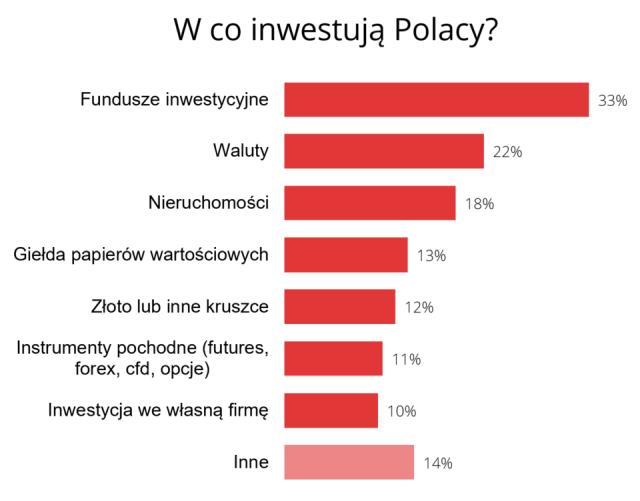 Polacy najchętniej lokują swój kapitał w funduszach inwestycyjnych.