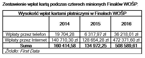 Rok 2017 okazał się rekordowy jeżeli chodzi o internetowe wpłaty na WOŚP
