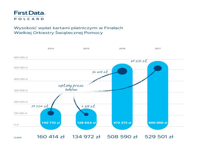 W przeciągu ostatnich 3 lat wpłaty kartą na WOŚP znacznie wzrosły.