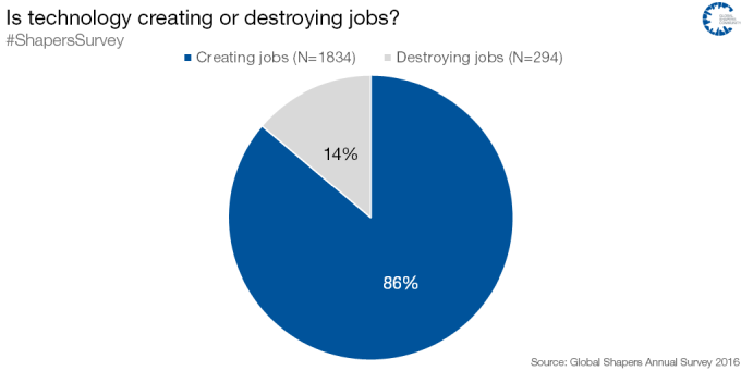 Zgodnie z danymi WEF ludzie nie boją się utraty pracy przez rozwój technologii.