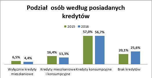 Bankructwo Polaków. Podział według posiadanych kredytów.
