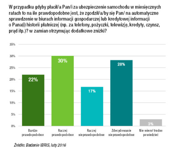 Wykres pokazujący ilu Polaków zgodziłoby się na udostepnianie większej ilości danych osobowych, jeżeli pozwoliłoby to na oszczędności.