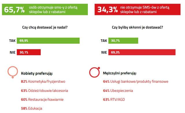 Prawie 70% respondentów nadal chce otrzymywać informacje o promocjach drogą SMS.