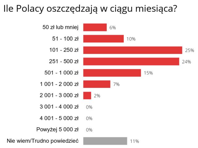 Najwięcej Polaków co miesiąc odkłada kwoty pomiędzy 101, a 250 zł.