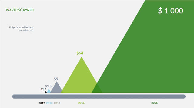 Szacunkowy wzrost wartości rynku pożyczek społecznościowych na świecie.