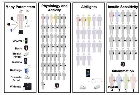 Dr Michael Snyder wraz z grupą naukowców przeporwadził eksperyment udowadniający, że smartwatche mogą się przydać do wykrywania chorób.