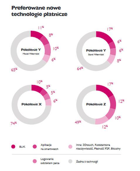 Kody BLIK są najczęstszą nowinką technologiczną, z której korzystają Polacy w celu dokonywania płatności.
