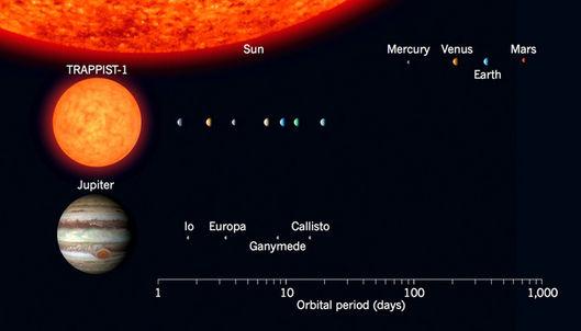 Gwiazda TRAPPIST - 1 jest nieznacznie większa od Jowisza.