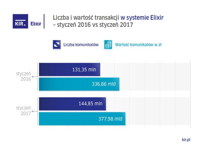 wykres KIR styczen 2017 Elixir