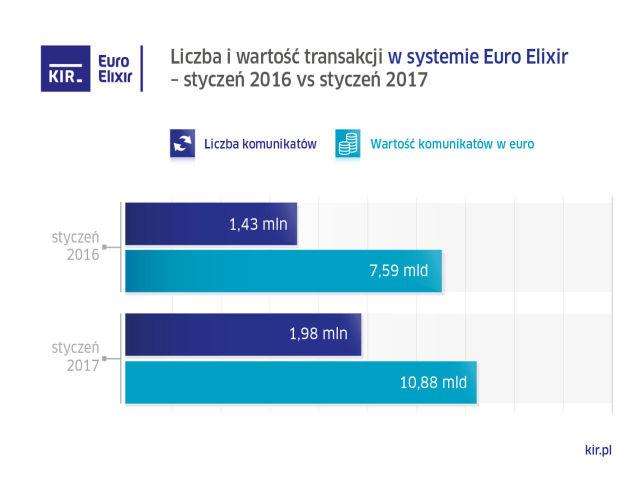 wykres KIR styczen 2017 euro elixir