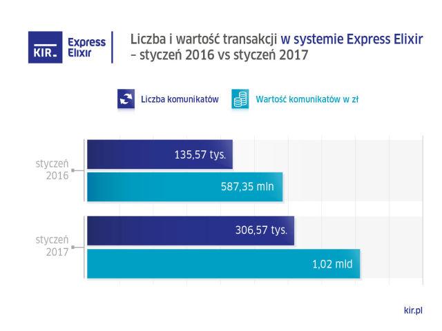 wykres KIR styczen 2017 express elixir
