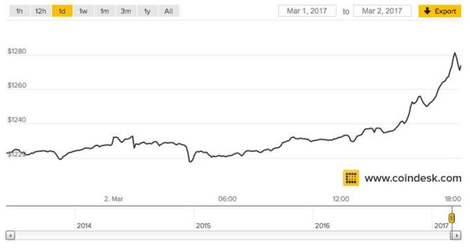 Bitcoin po raz pierwszy w historii przekroczył cenę złota.