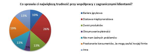 Co sprawia największą trudność polskim startupom w wyjściu za granicę