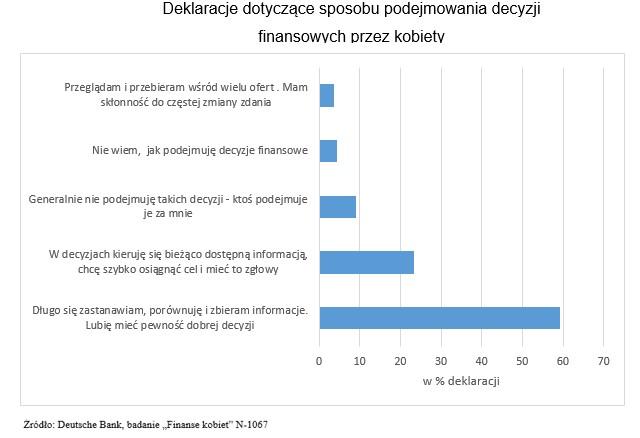 Jak Polki podejmują decyzje finansowe