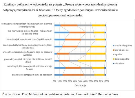 Jak Polki zarządzają finansami