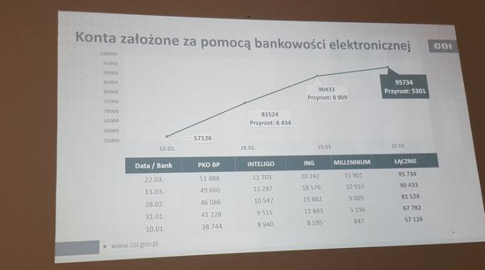 Konta PZ założone za pomocą bankowości internetowej