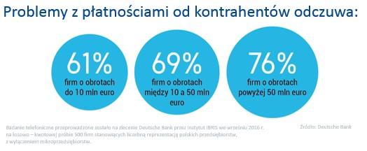 MSP - problemy z płatnościami