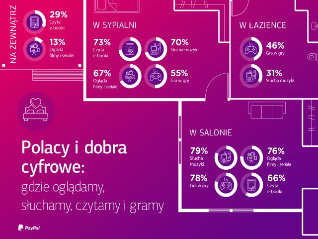 Polacy i dobra cyfrowe - gdzie oglądamy, słuchamy i czytamy.