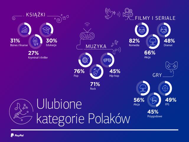 Ulubione kategorie Polaków, jeżeli chodzi o dobra cyfrowe.