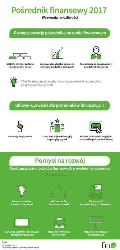 Pośrednik finansowy 2017_infografika