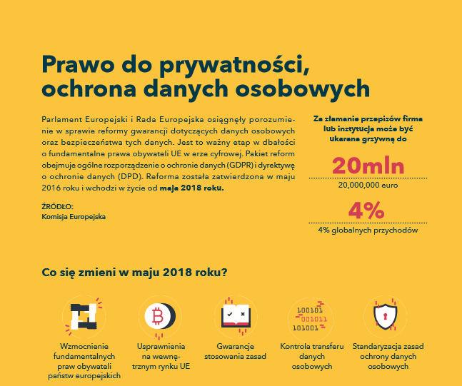 Prawo do prywatności, ochrona danych osobowych. Rozporządzenie GDPR