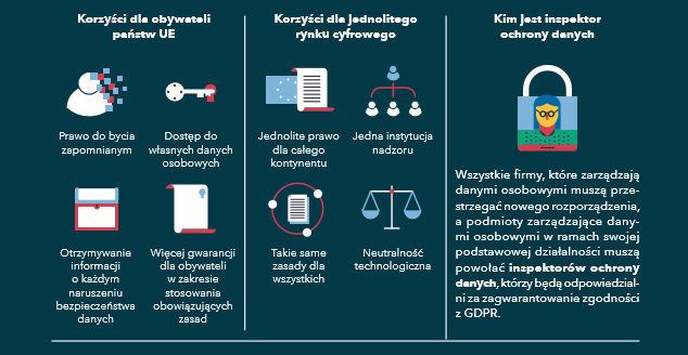 Szczegóły dotyczące rozporządzenia GDPR