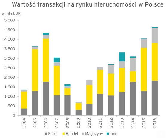 Wartość transakcji na rynku nieruchomości w Polsce
