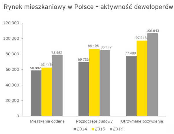 rynek mieszkaniowy w Polsce aktywność deweloperów