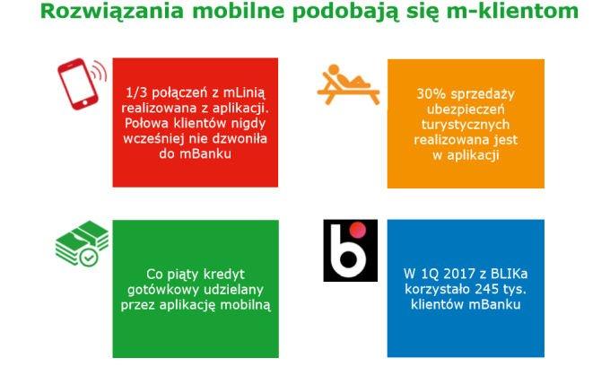 Rozwiązania mobilne w mBanku.