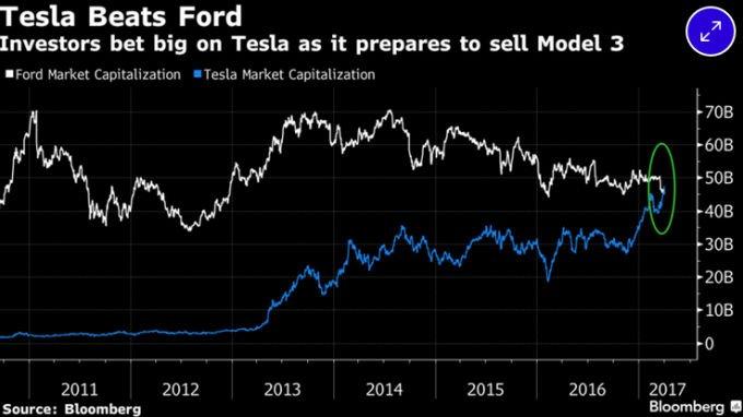 Tesla wart więcej od Forda. Wykres Bloomberg