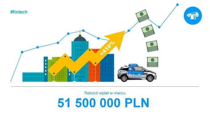 rekordowy miesiąc dla wpłatomatów Idea Banku. 51 mln transakcji.