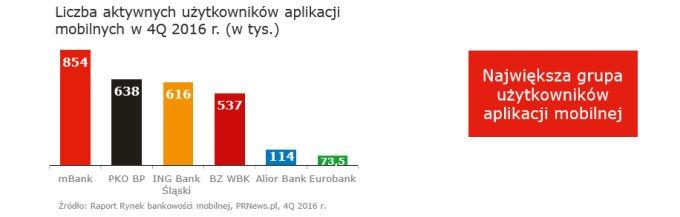 mBank posiada najwięcej użytkowników aplikacji mobilnej.